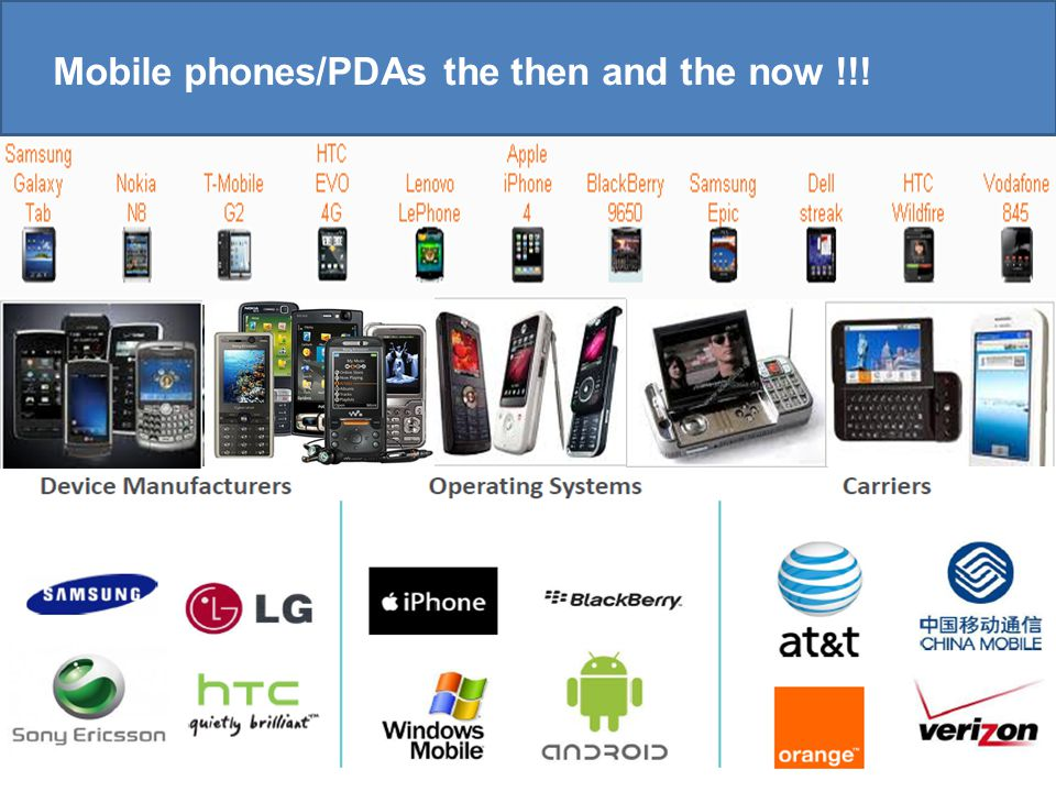 Copyright © 2010 Accenture All Rights Reserved. 3 Mobile phones/PDAs the then and the now !!!