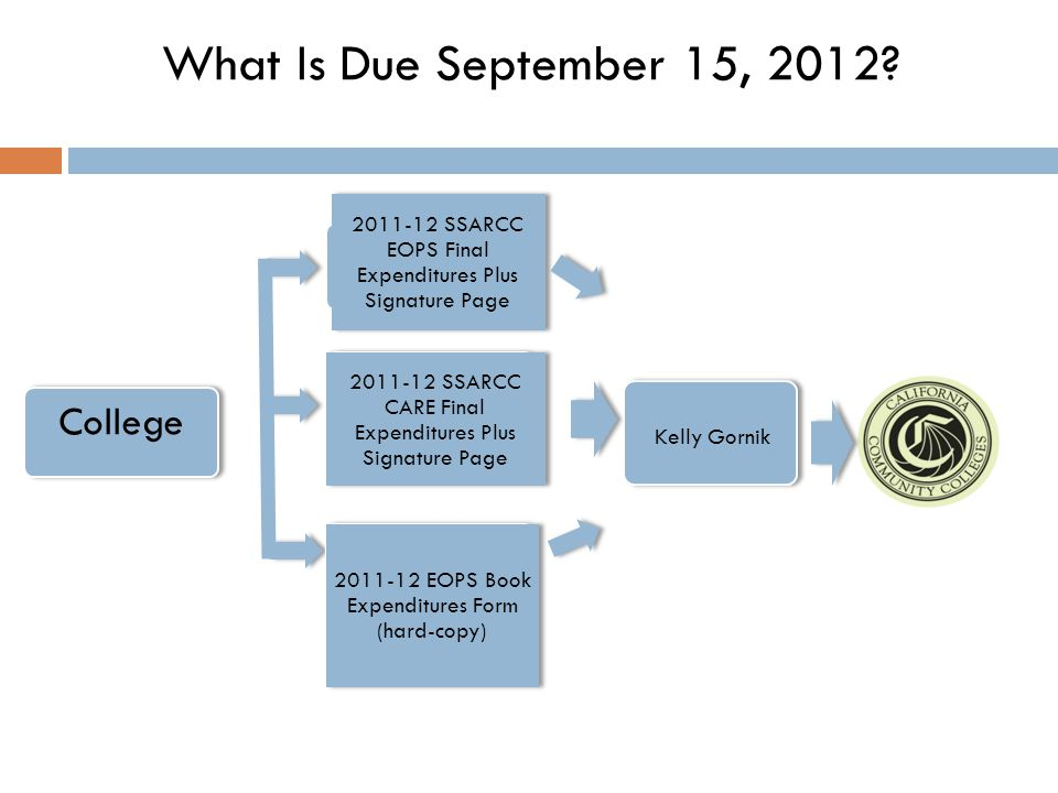 College What Is Due September 15, 2012?