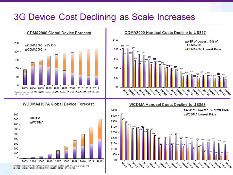 12 CDMA2000 Handset Costs Decline to US$17 WCDMA Handset Costs Decline to US$58 CDMA2000 Global Device Forecast 3G Device Cost Declining as Scale Incr