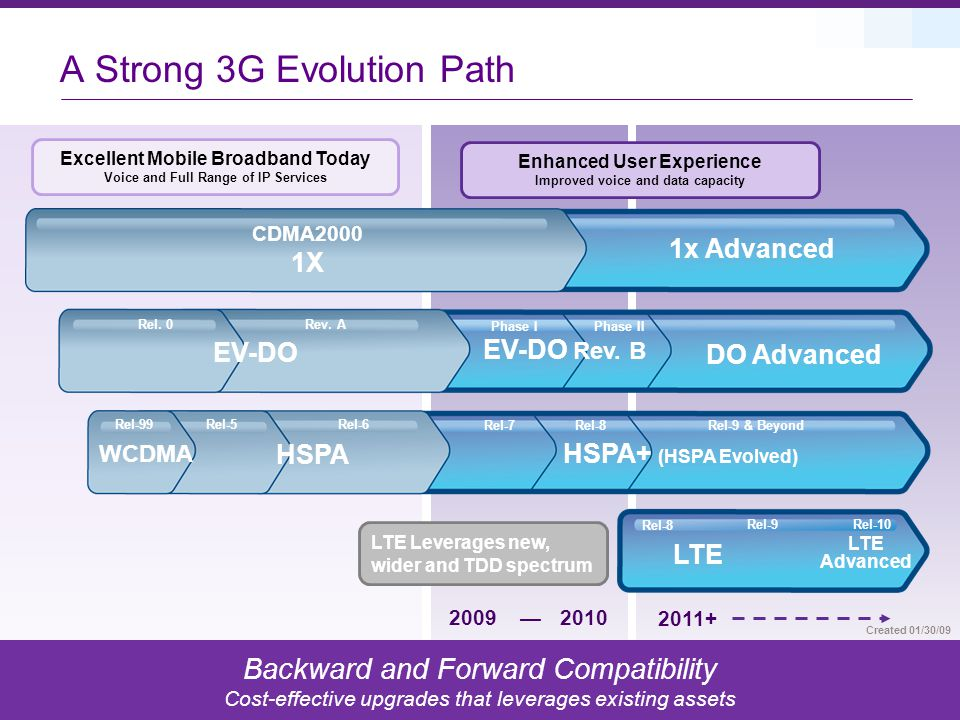 14 2009 — 2010 2011+ Excellent Mobile Broadband Today Voice and Full Range of IP Services Rel-9 & Beyond LTE Phase I HSPA+ (HSPA Evolved) Rel-7 Rel-8