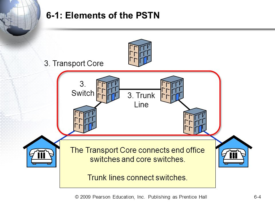 © 2009 Pearson Education, Inc. Publishing as Prentice Hall6-4 6-1: Elements of the PSTN 3.