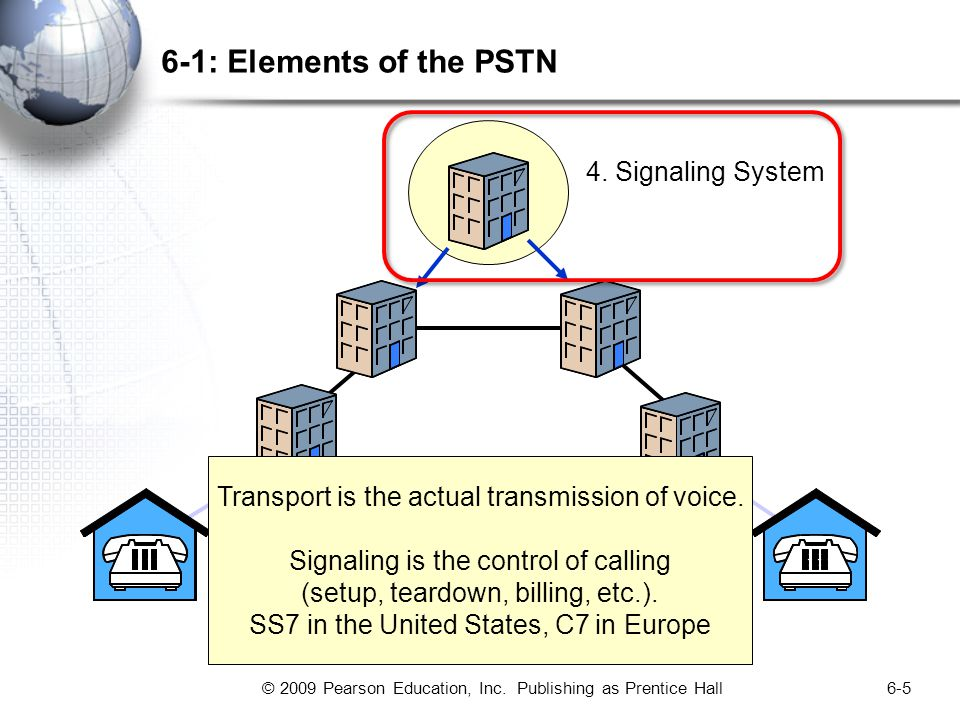 © 2009 Pearson Education, Inc. Publishing as Prentice Hall6-5 6-1: Elements of the PSTN 4.