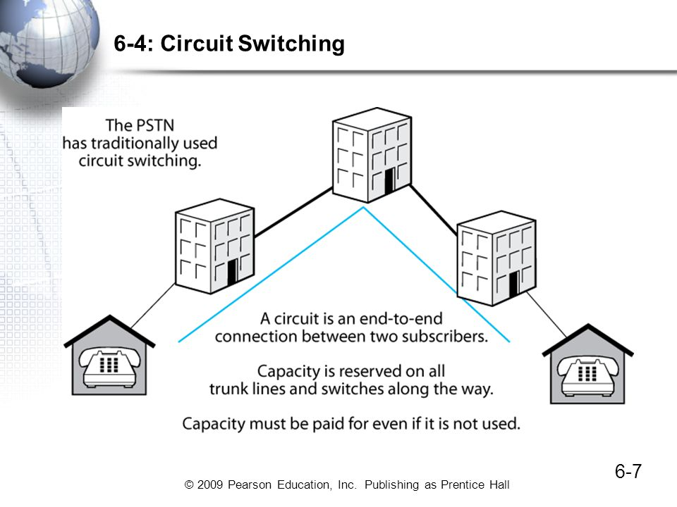 © 2009 Pearson Education, Inc. Publishing as Prentice Hall 6-7 6-4: Circuit Switching