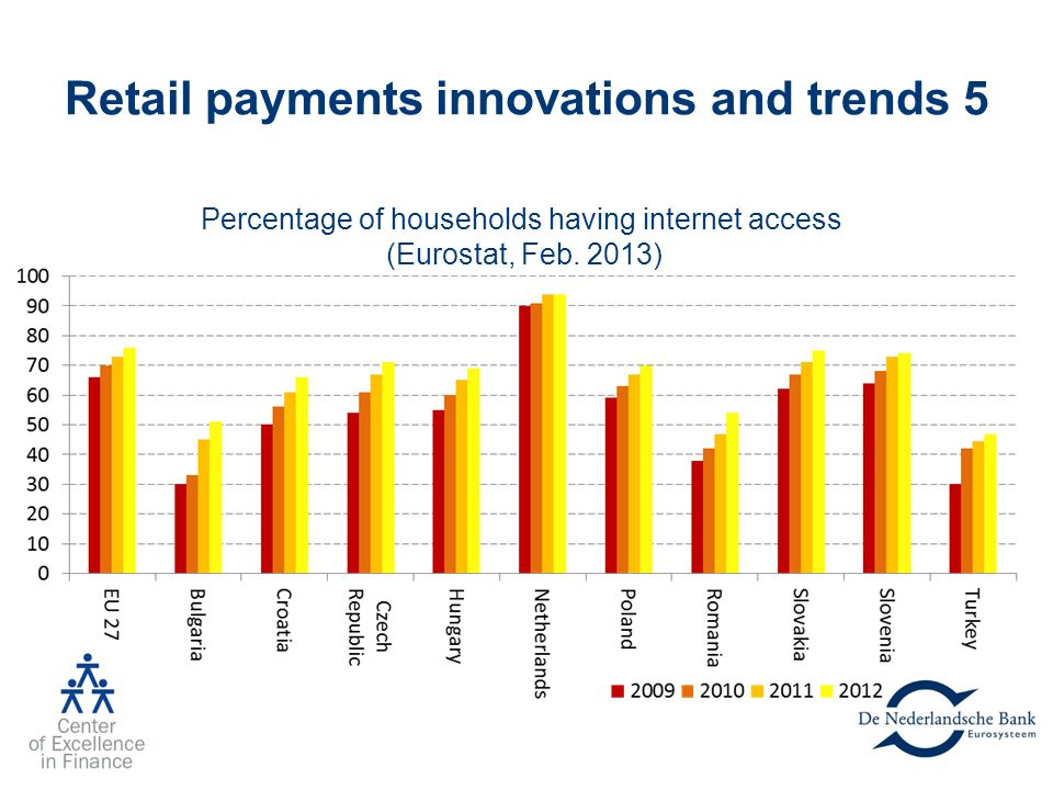 Retail payments innovations and trends 5 Percentage of households having internet access (Eurostat, Feb. 2013)