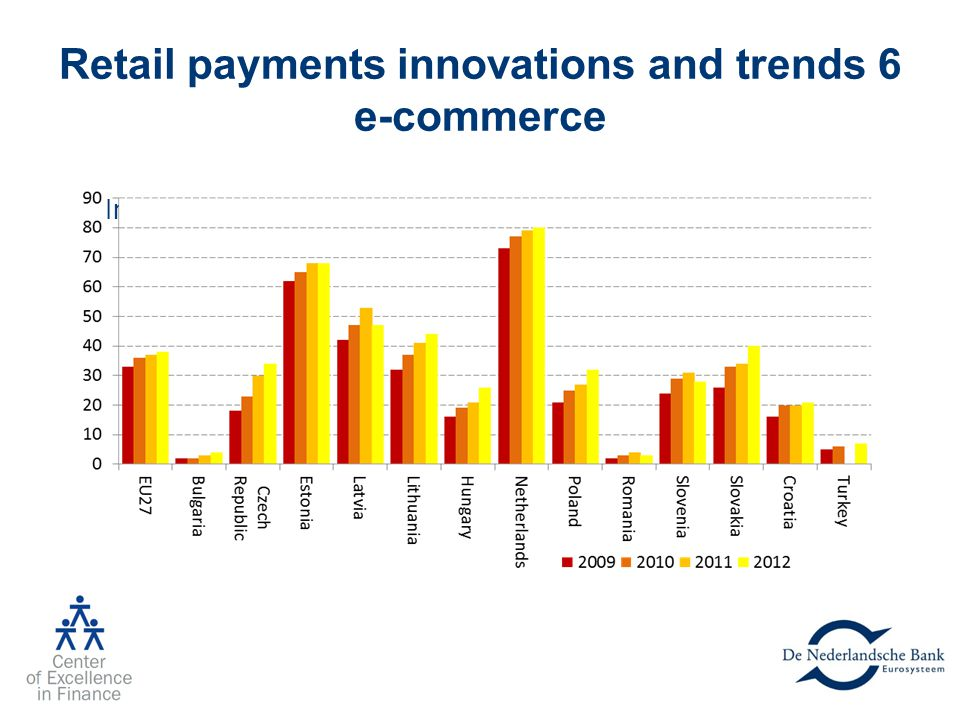 Retail payments innovations and trends 6 e-commerce Individuals having bought goods online in the last three months (Eurostat, Feb. 2013)