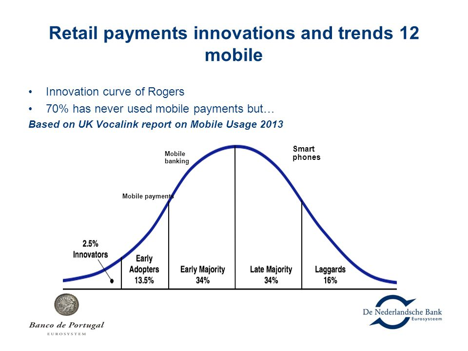 Retail payments innovations and trends 12 mobile Innovation curve of Rogers 70% has never used mobile payments but… Based on UK Vocalink report on Mob