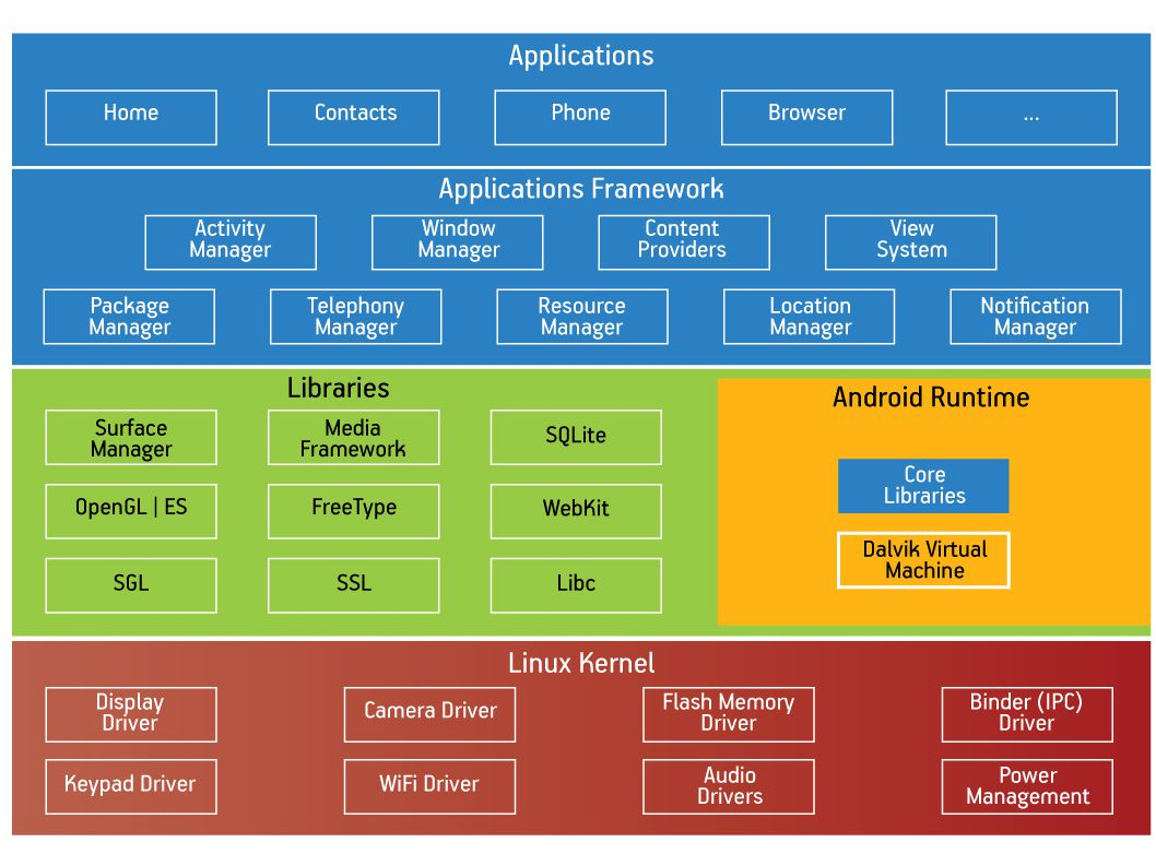 OSSCOM Programming Mobile Applications with Android 10
