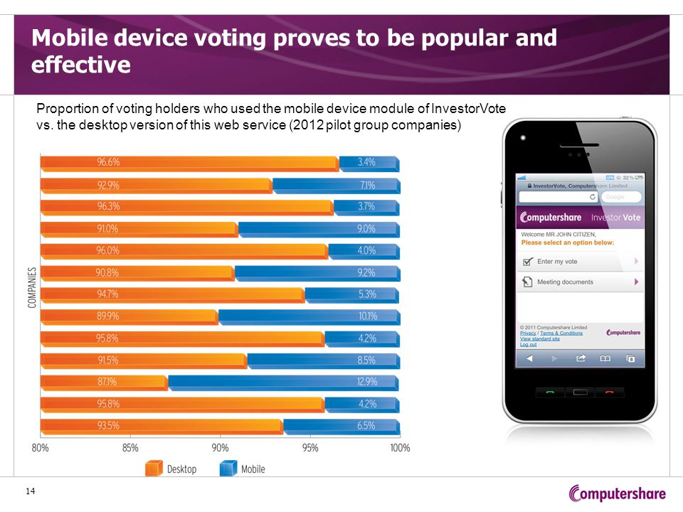 Mobile device voting proves to be popular and effective 14 Proportion of voting holders who used the mobile device module of InvestorVote vs.