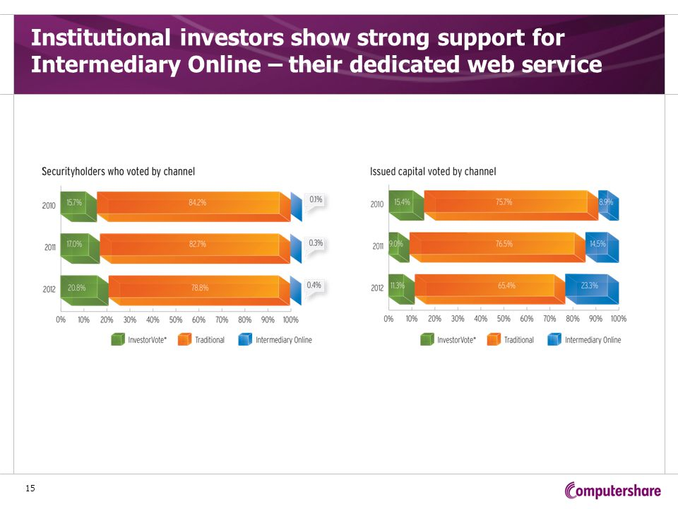 Institutional investors show strong support for Intermediary Online – their dedicated web service 15