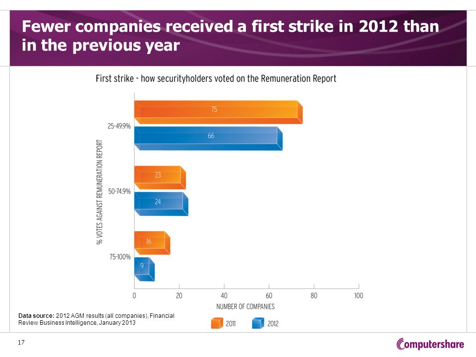 Fewer companies received a first strike in 2012 than in the previous year 17 Data source: 2012 AGM results (all companies), Financial Review Business Intelligence, January 2013