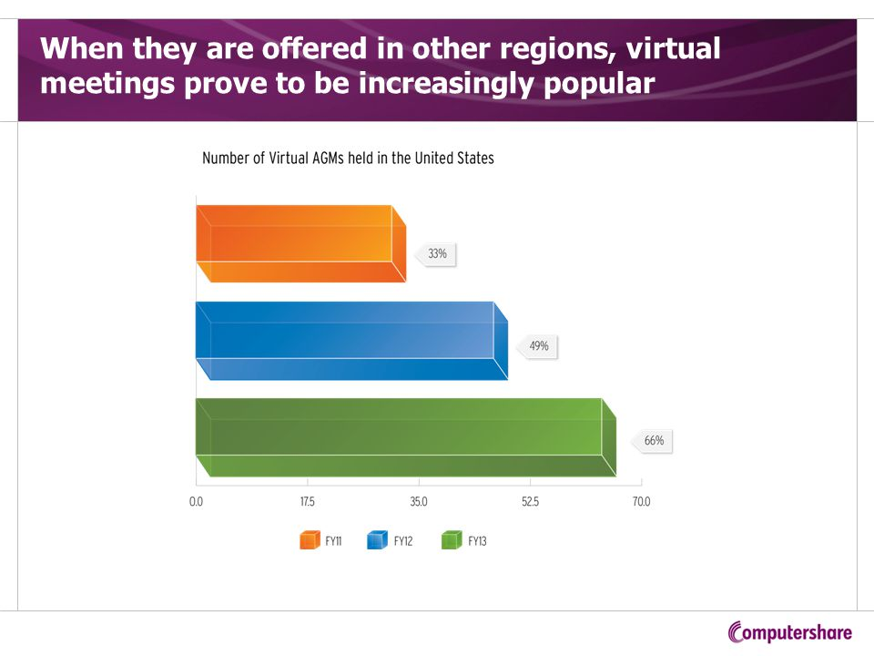 When they are offered in other regions, virtual meetings prove to be increasingly popular
