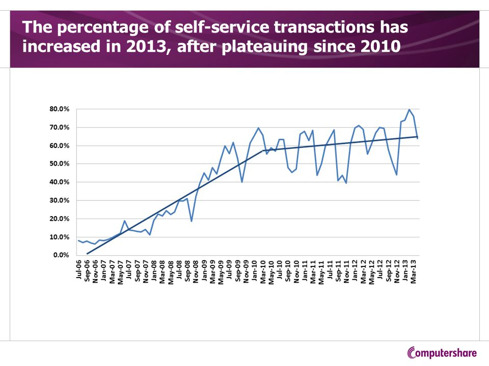 The percentage of self-service transactions has increased in 2013, after plateauing since 2010