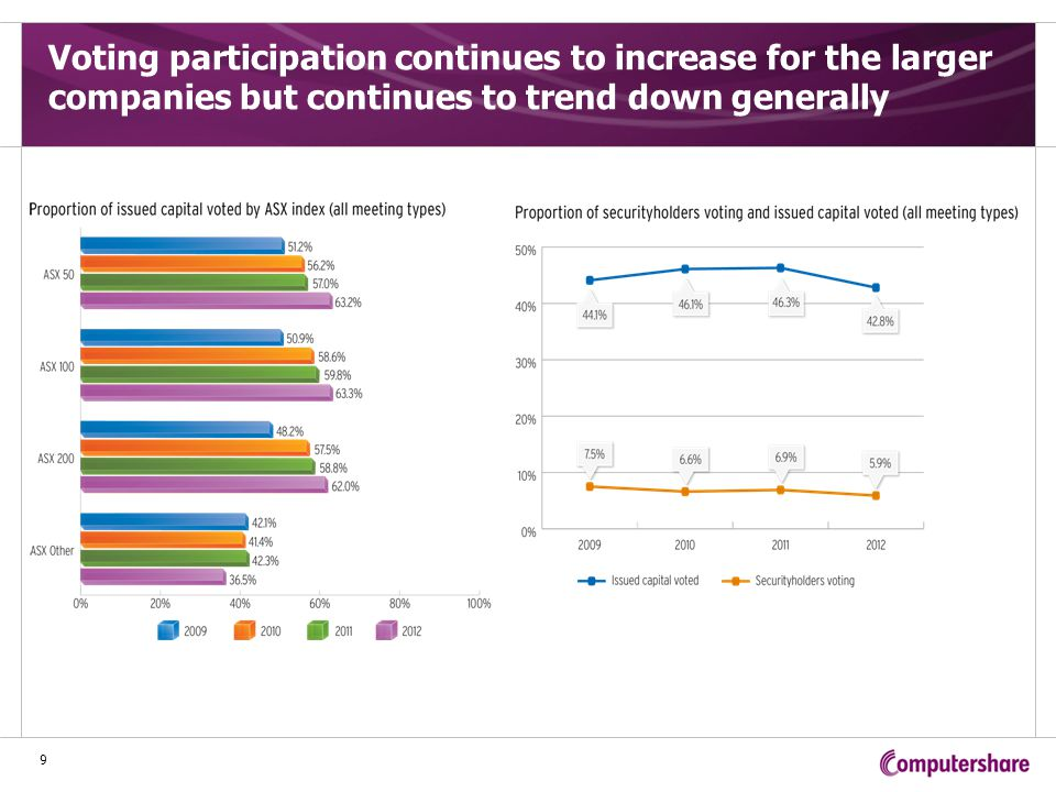Voting participation tends to be marginally higher for companies who use a direct voting model 10