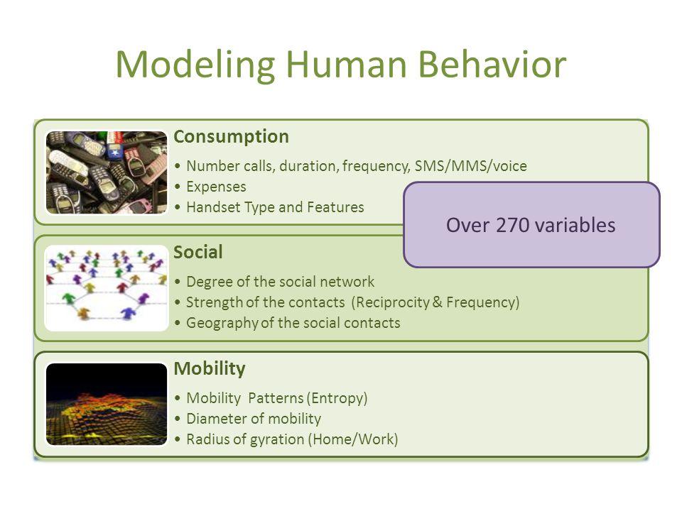 Modeling Human Behavior Over 270 variables