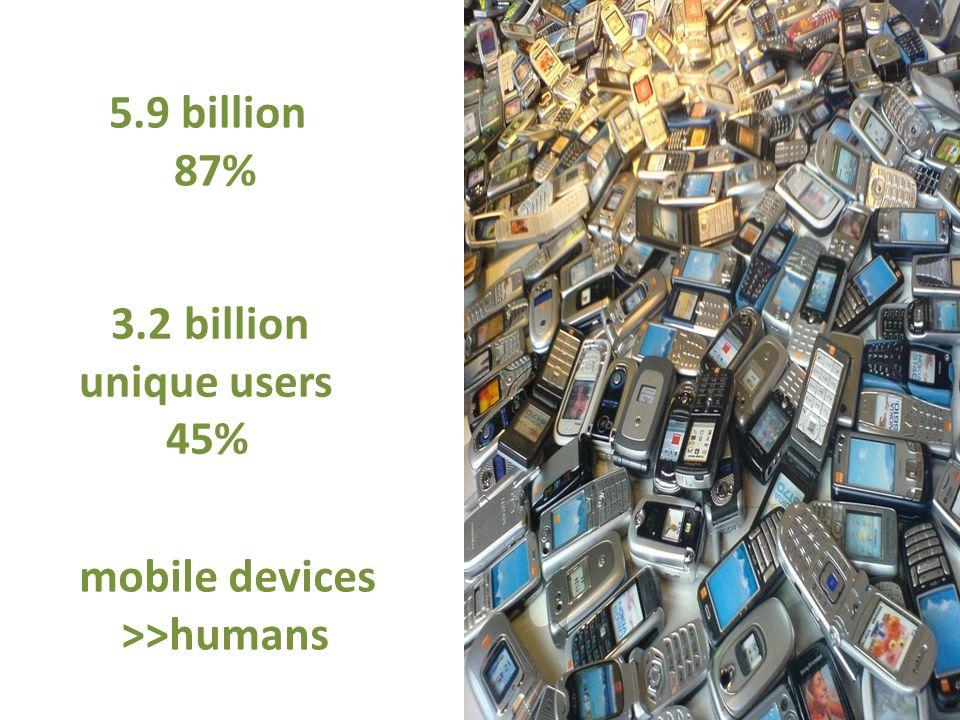 5.9 billion 87% 3.2 billion unique users 45% mobile devices >>humans
