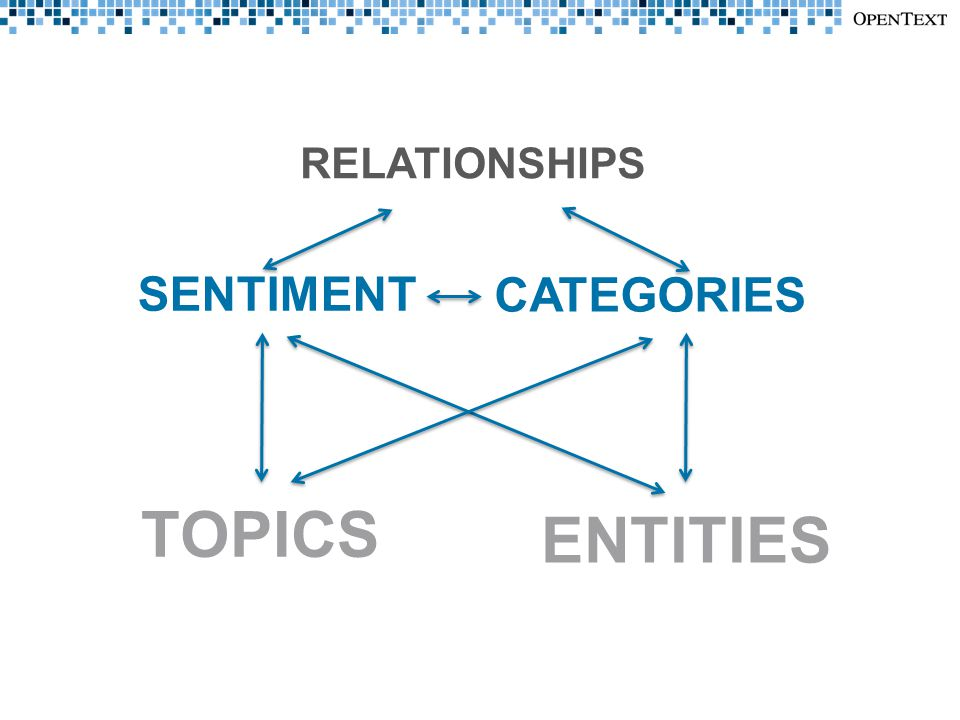 TOPICS ENTITIES SENTIMENT CATEGORIES RELATIONSHIPS
