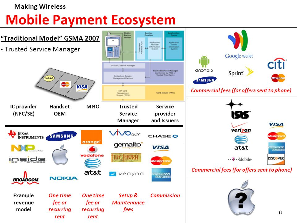 Making Wireless 6 Mobile Payment Ecosystem IC provider (NFC/SE) Handset OEM MNOTrusted Service Manager Service provider and Issuers Example revenue model One time fee or recurring rent Setup & Maintenance fees Commission Commercial fees (for offers sent to phone) Traditional Model GSMA 2007 - Trusted Service Manager Commercial fees (for offers sent to phone)