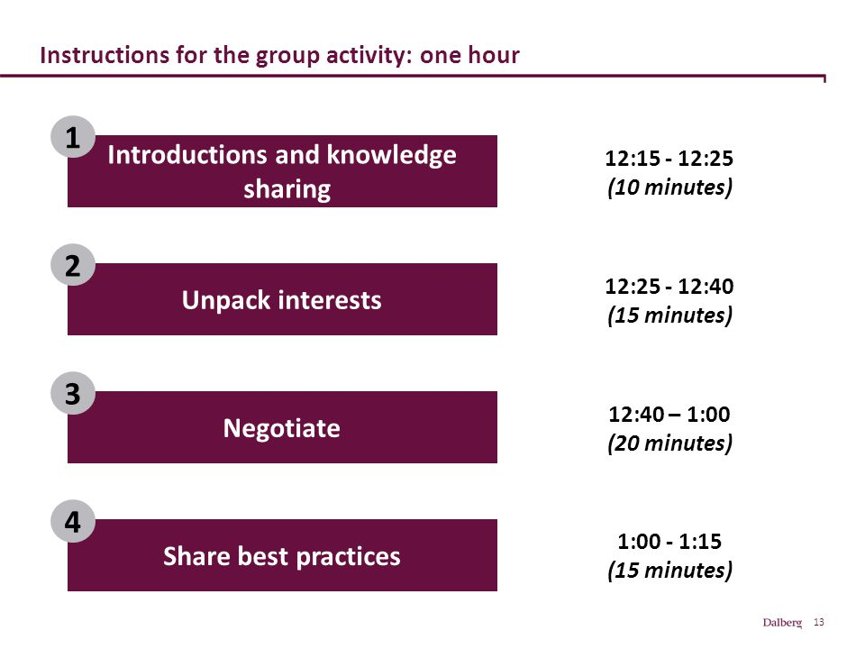 13 Instructions for the group activity: one hour Introductions and knowledge sharing 1 Unpack interests 2 Negotiate 3 Share best practices 4 12:15 - 12:25 (10 minutes) 1:00 - 1:15 (15 minutes) 12:25 - 12:40 (15 minutes) 12:40 – 1:00 (20 minutes)