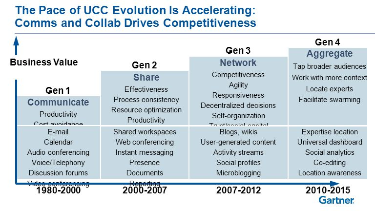 The Pace of UCC Evolution Is Accelerating: Comms and Collab Drives Competitiveness Communicate Productivity Cost avoidance E-mail Calendar Audio conferencing Voice/Telephony Discussion forums Video conferencing Network Competitiveness Agility Responsiveness Decentralized decisions Self-organization Trust/social capital Ecosystem engagement Share Effectiveness Process consistency Resource optimization Productivity Business Value Gen 1 Gen 2 Gen 3 1980-20002000-20072007-2012 Aggregate Tap broader audiences Work with more context Locate experts Facilitate swarming Gen 4 2010-2015 Shared workspaces Web conferencing Instant messaging Presence Documents Reporting Blogs, wikis User-generated content Activity streams Social profiles Microblogging Expertise location Universal dashboard Social analytics Co-editing Location awareness