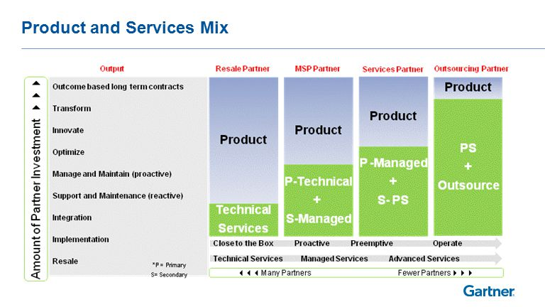 Product and Services Mix