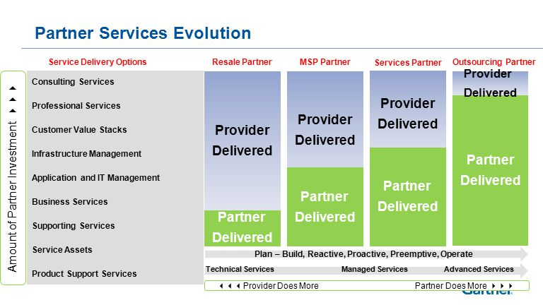 Partner Services Evolution Consulting Services Professional Services Customer Value Stacks Infrastructure Management Application and IT Management Business Services Supporting Services Service Assets Product Support Services Service Delivery Options Partner Delivered Provider Delivered Resale PartnerMSP Partner Provider Delivered Partner Delivered Services Partner Provider Delivered Partner Delivered Outsourcing Partner Partner Delivered Provider Delivered Plan – Build, Reactive, Proactive, Preemptive, Operate  Provider Does More Partner Does More  Amount of Partner Investment  Technical ServicesManaged Services Advanced Services