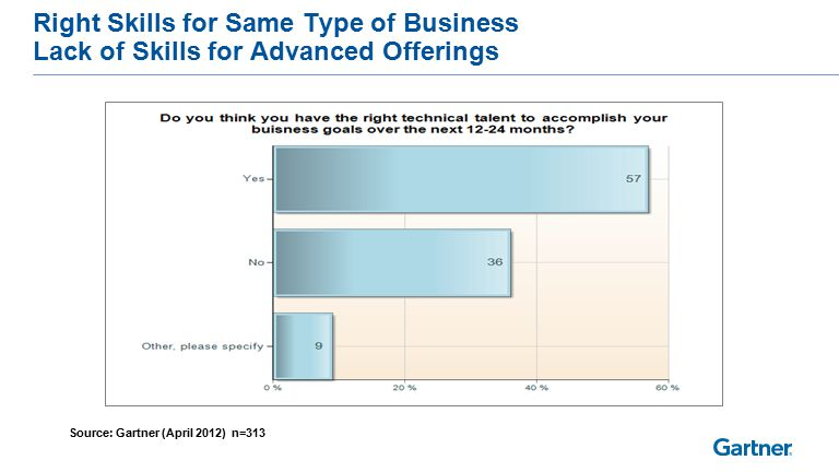 Right Skills for Same Type of Business Lack of Skills for Advanced Offerings Source: Gartner (April 2012) n=313