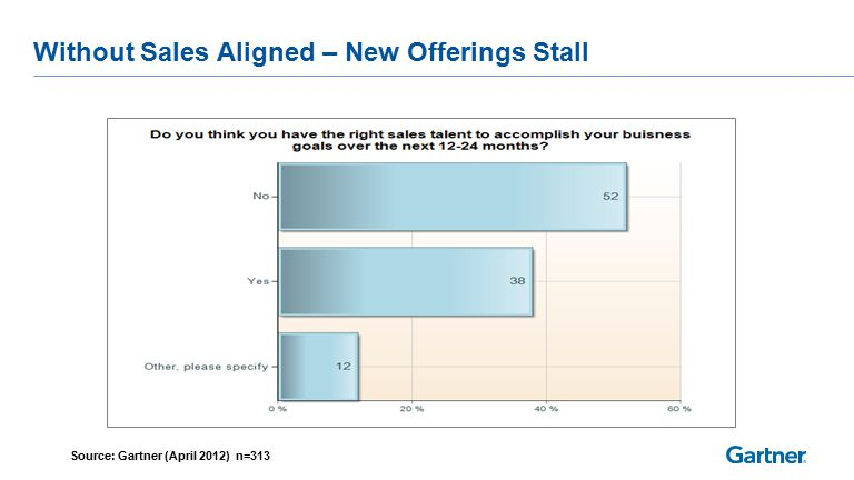 Without Sales Aligned – New Offerings Stall Source: Gartner (April 2012) n=313