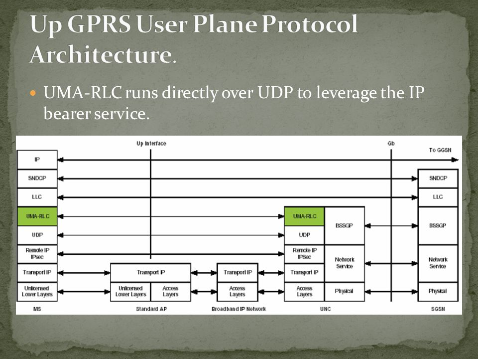UMA-RLC runs directly over UDP to leverage the IP bearer service.