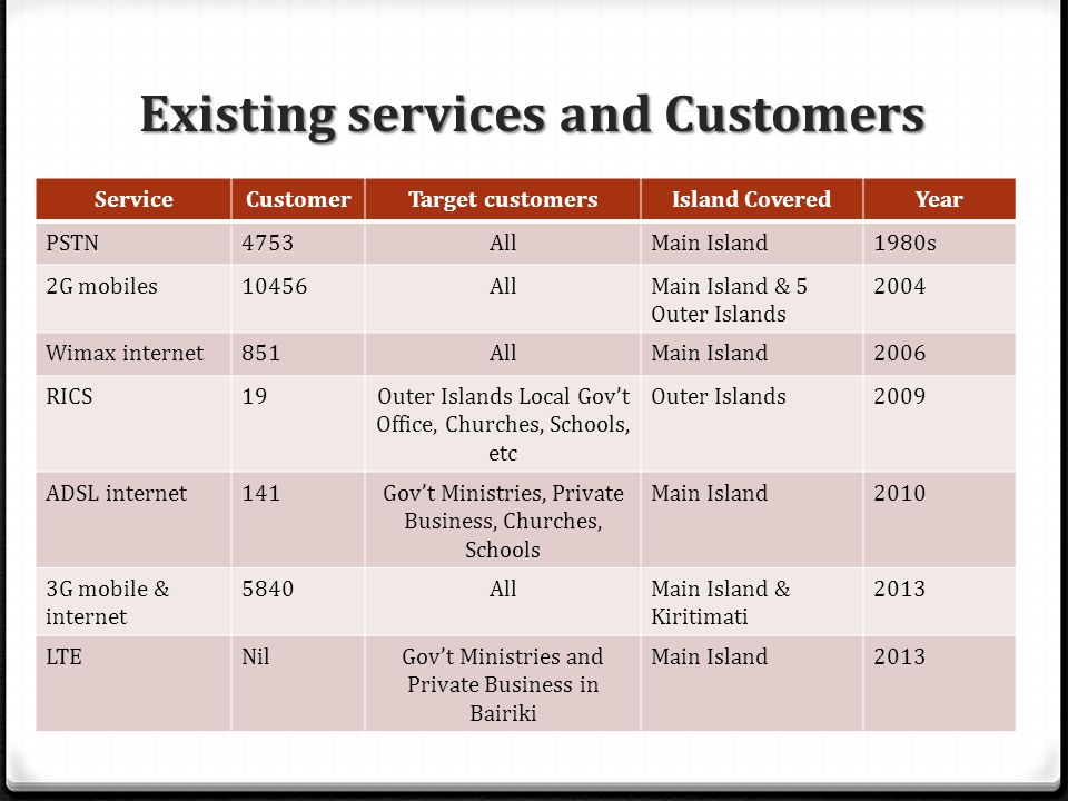 Existing services and Customers ServiceCustomerTarget customersIsland CoveredYear PSTN4753AllMain Island1980s 2G mobiles10456AllMain Island & 5 Outer Islands 2004 Wimax internet851AllMain Island2006 RICS19Outer Islands Local Gov't Office, Churches, Schools, etc Outer Islands2009 ADSL internet141Gov't Ministries, Private Business, Churches, Schools Main Island2010 3G mobile & internet 5840AllMain Island & Kiritimati 2013 LTENilGov't Ministries and Private Business in Bairiki Main Island2013
