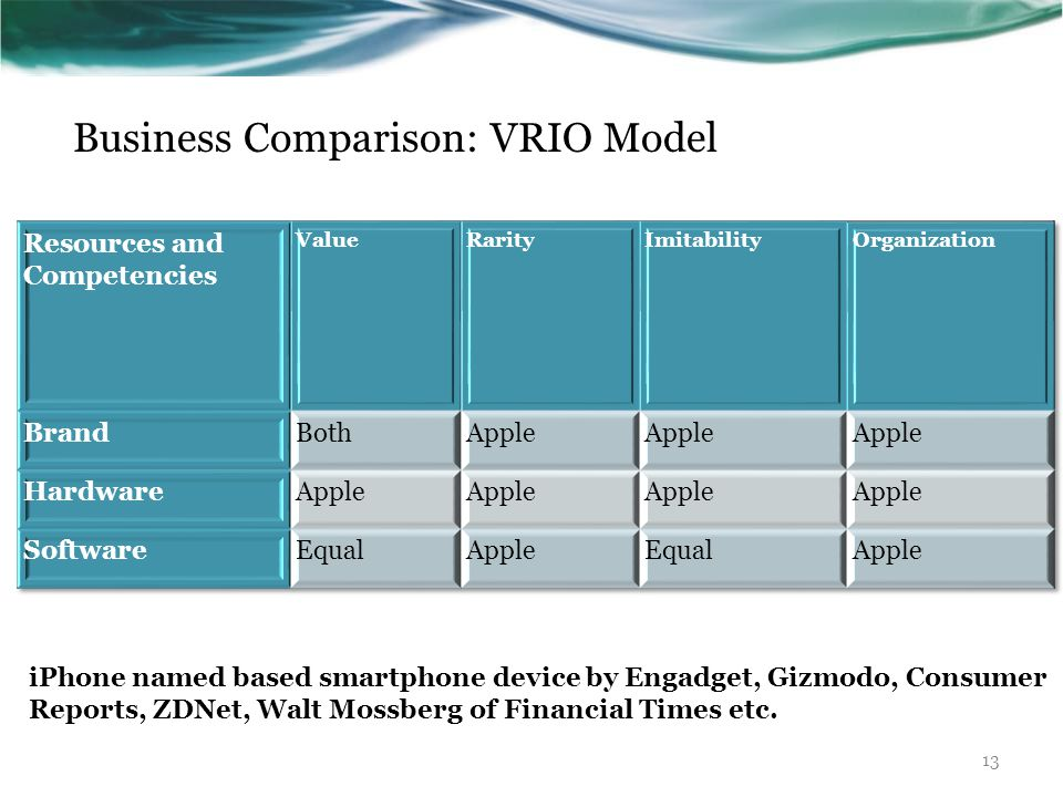 Business Comparison: VRIO Model iPhone named based smartphone device by Engadget, Gizmodo, Consumer Reports, ZDNet, Walt Mossberg of Financial Times e