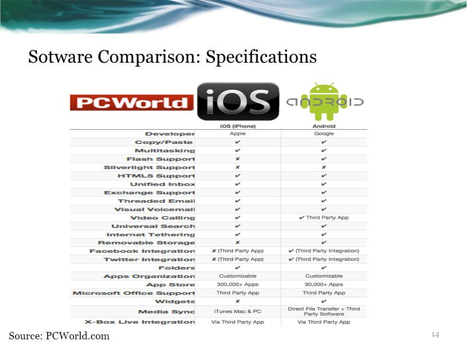 Sotware Comparison: Specifications Source: PCWorld.com 14