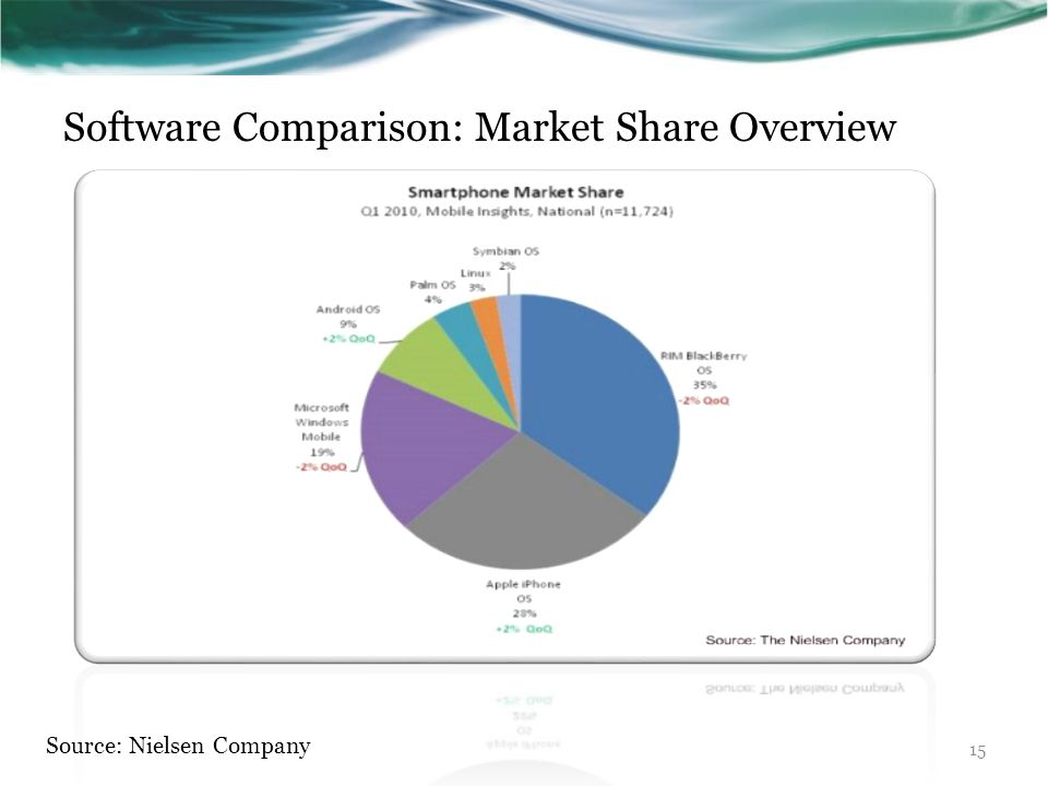 Software Comparison: Market Share Overview Source: Nielsen Company 15