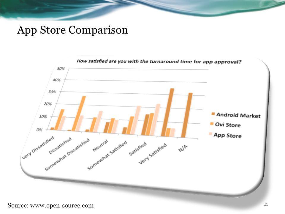 App Store Comparison Source: www.open-source.com 21