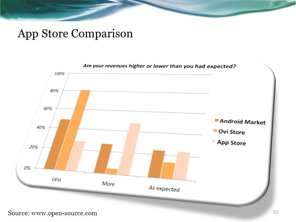 App Store Comparison Source: www.open-source.com 22