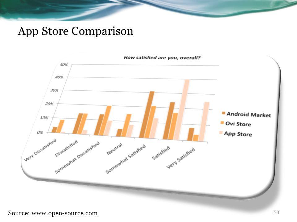 App Store Comparison Source: www.open-source.com 23