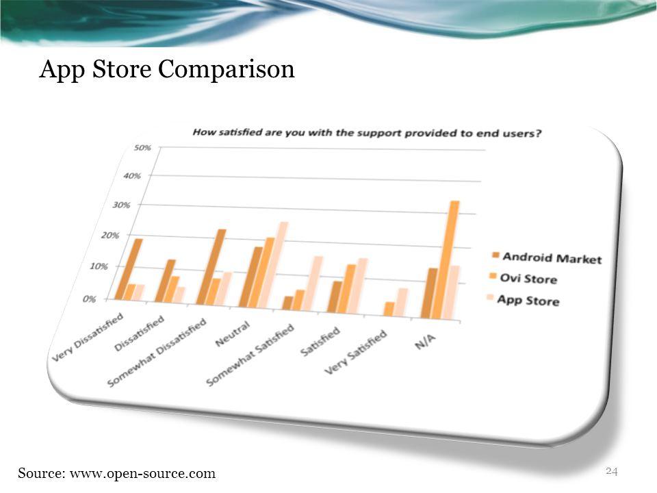 App Store Comparison Source: www.open-source.com 24