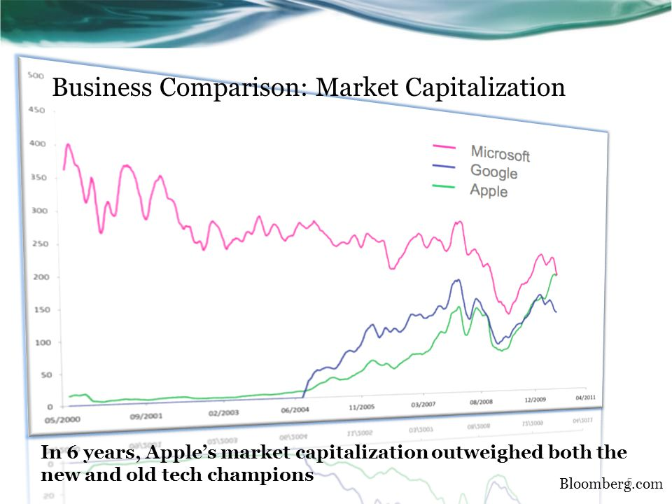Business Comparison: Market Capitalization In 6 years, Apple's market capitalization outweighed both the new and old tech champions Bloomberg.com 5