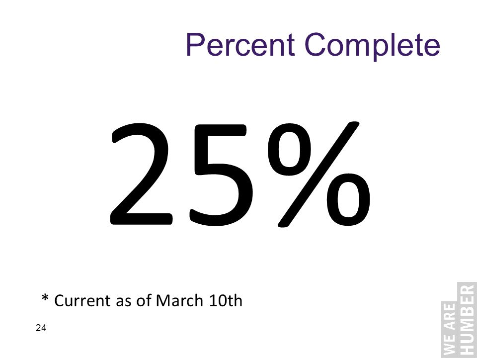 24 Percent Complete 25% * Current as of March 10th