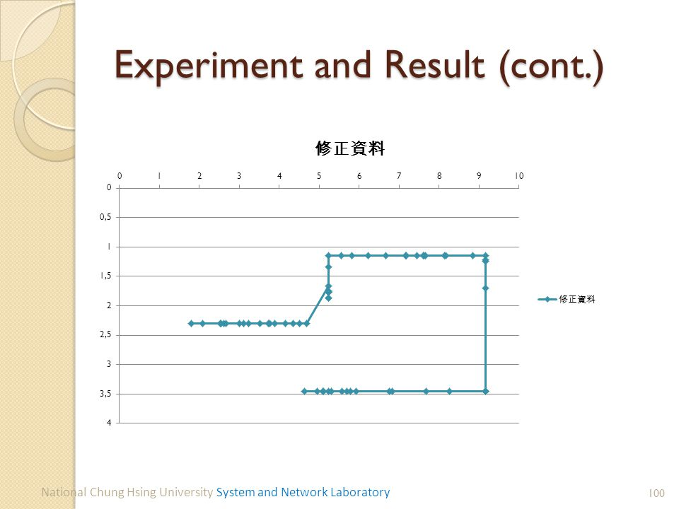 Experiment and Result (cont.) 100 National Chung Hsing University System and Network Laboratory