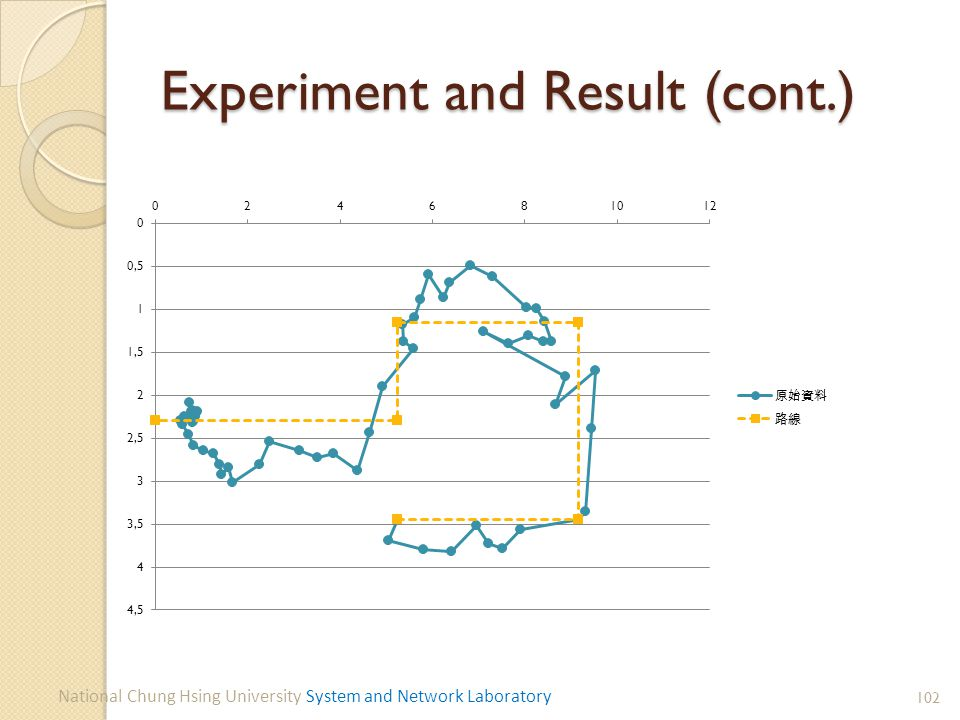 Experiment and Result (cont.) 102 National Chung Hsing University System and Network Laboratory