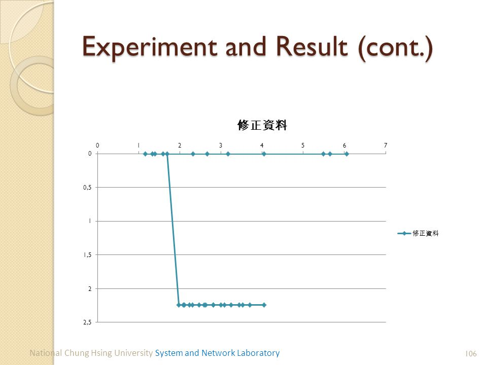 Experiment and Result (cont.) 106 National Chung Hsing University System and Network Laboratory