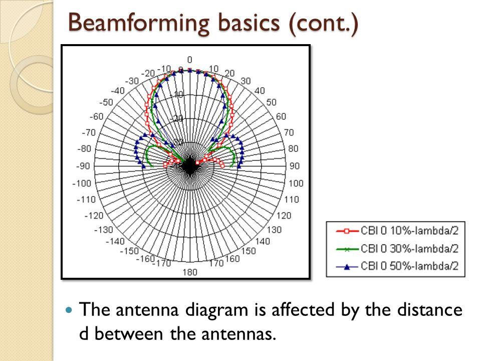 Beamforming basics (cont.) The antenna diagram is affected by the distance d between the antennas.