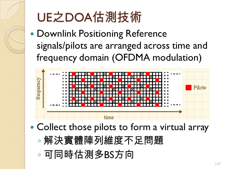 UE 之 DOA 估測技術 Downlink Positioning Reference signals/pilots are arranged across time and frequency domain (OFDMA modulation) Collect those pilots to form a virtual array ◦ 解決實體陣列維度不足問題 ◦ 可同時估測多 BS 方向 129