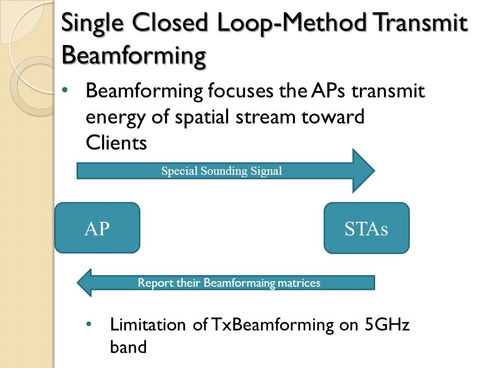 Beamforming focuses the APs transmit energy of spatial stream toward Clients Limitation of TxBeamforming on 5GHz band Single Closed Loop-Method Transmit Beamforming AP STAs Special Sounding Signal Report their Beamformaing matrices