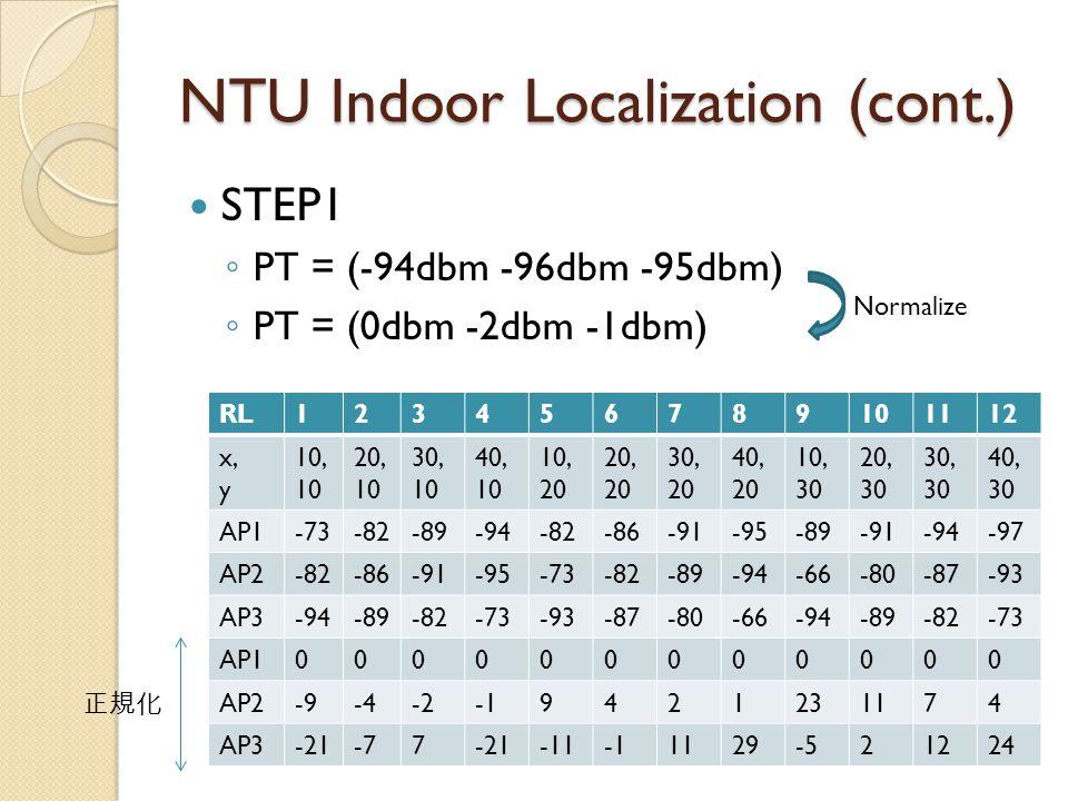 NTU Indoor Localization (cont.) STEP1 ◦ PT = (-94dbm -96dbm -95dbm) ◦ PT = (0dbm -2dbm -1dbm) RL123456789101112 x, y 10, 10 20, 10 30, 10 40, 10 10, 20 20, 20 30, 20 40, 20 10, 30 20, 30 30, 30 40, 30 AP1-73-82-89-94-82-86-91-95-89-91-94-97 AP2-82-86-91-95-73-82-89-94-66-80-87-93 AP3-94-89-82-73-93-87-80-66-94-89-82-73 AP1000000000000 AP2-9-4-29421231174 AP3-21-77-21-111129-521224 Normalize 正規化