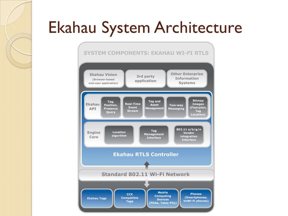 Ekahau System Architecture