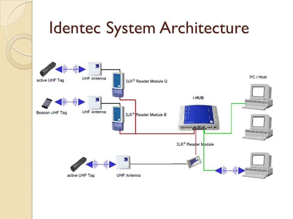 Identec System Architecture