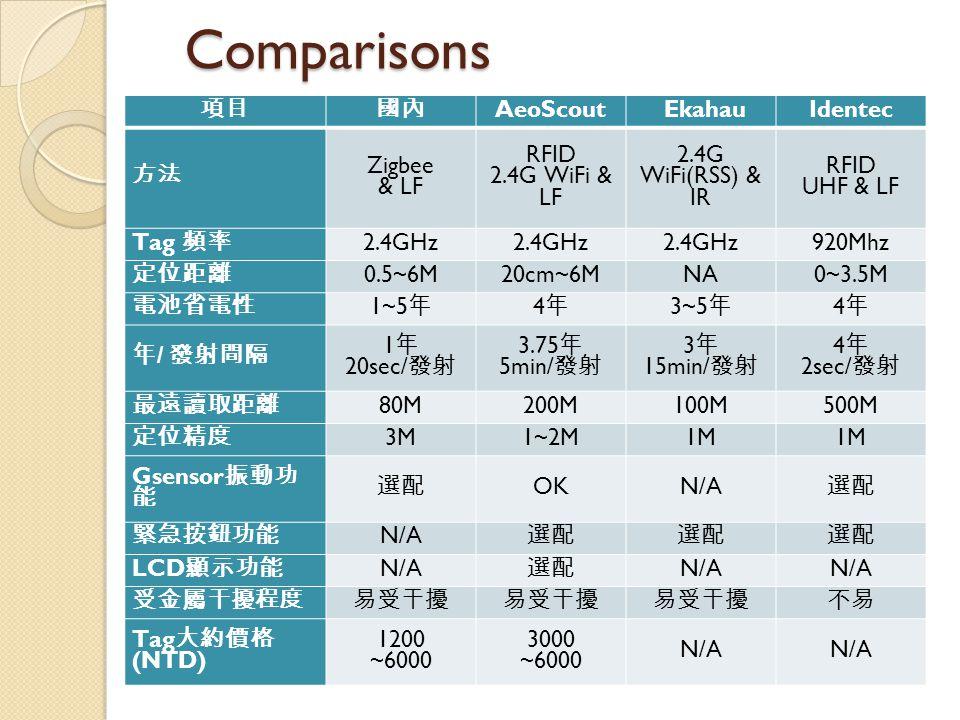 Comparisons 項目國內 AeoScoutEkahauIdentec 方法 Zigbee & LF RFID 2.4G WiFi & LF 2.4G WiFi(RSS) & IR RFID UHF & LF Tag 頻率 2.4GHz 920Mhz 定位距離 0.5~6M20cm~6MNA0~3.5M 電池省電性 1~5 年 4年4年 3~5 年 4年4年 年 / 發射間隔 1 年 20sec/ 發射 3.75 年 5min/ 發射 3 年 15min/ 發射 4 年 2sec/ 發射 最遠讀取距離 80M200M100M500M 定位精度 3M1~2M1M Gsensor 振動功 能 選配 OKN/A 選配 緊急按鈕功能 N/A 選配 LCD 顯示功能 N/A 選配 N/A 受金屬干擾程度易受干擾 不易 Tag 大約價格 (NTD) 1200 ~6000 3000 ~6000 N/A