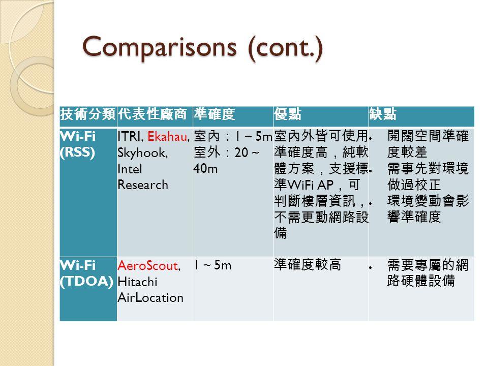 Comparisons (cont.) 技術分類代表性廠商準確度優點缺點 Wi-Fi (RSS) ITRI, Ekahau, Skyhook, Intel Research 室內: 1 ~ 5m 室外: 20 ~ 40m 室內外皆可使用, 準確度高,純軟 體方案,支援標 準 WiFi AP ,可 判斷樓層資訊, 不需更動網路設 備  開闊空間準確 度較差  需事先對環境 做過校正  環境變動會影 響準確度 Wi-Fi (TDOA) AeroScout, Hitachi AirLocation 1 ~ 5m 準確度較高  需要專屬的網 路硬體設備