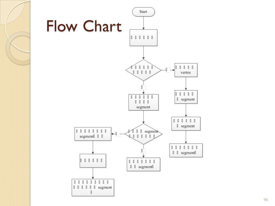 Flow Chart 96